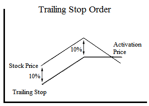 Trailing Stop Order