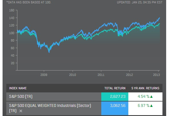 S&P 500 Cap Vs Equal Weighted Index Comparison