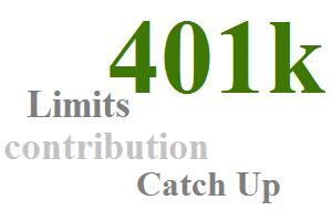 401k Contribution Limits