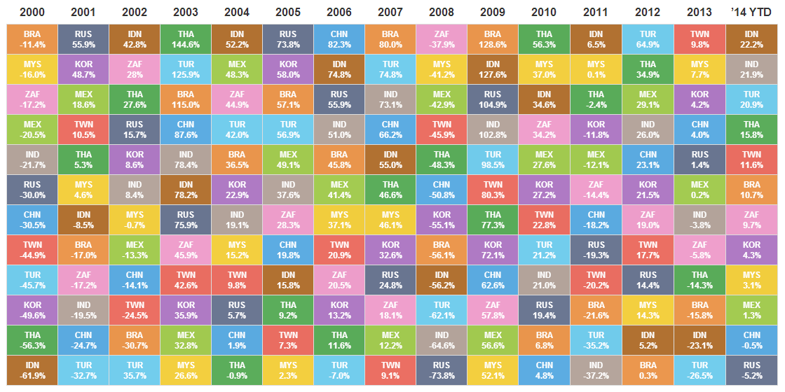 Emerging Markets Returns Table