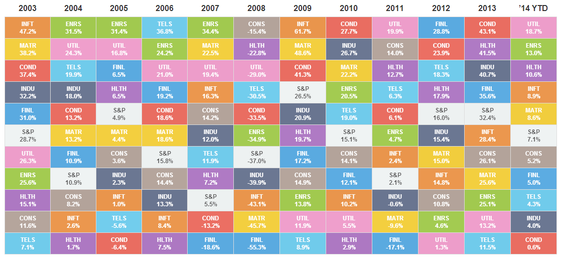 S&P Sector Returns Table