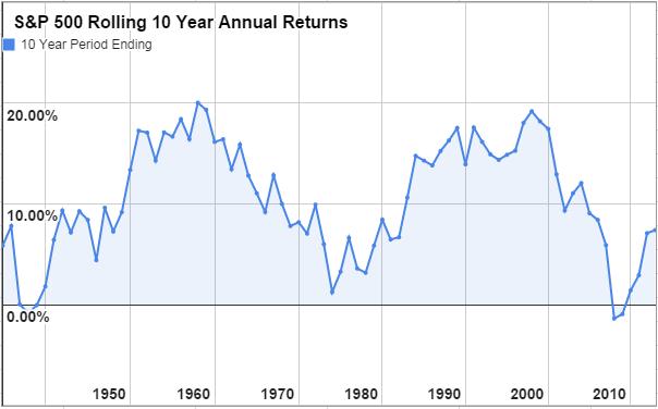 S&P 500 10 Year Annual Returns