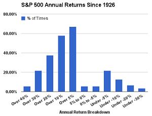 S&P 500 Returns Breakdown