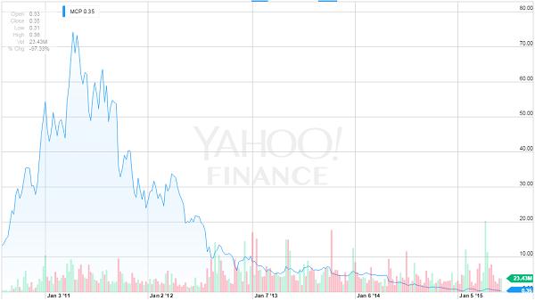Molycorp Stock Chart