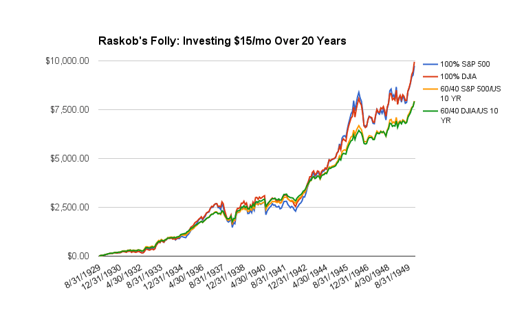 Raskob's All Stock Perfomance
