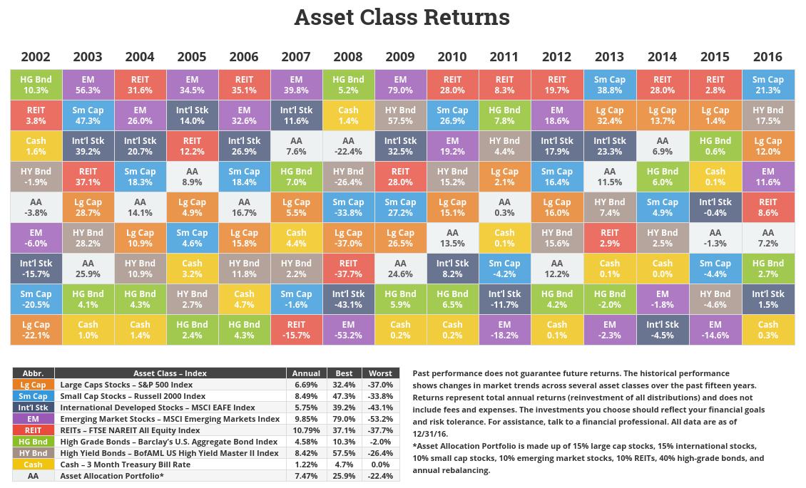 Asset Class Returns Through 2016