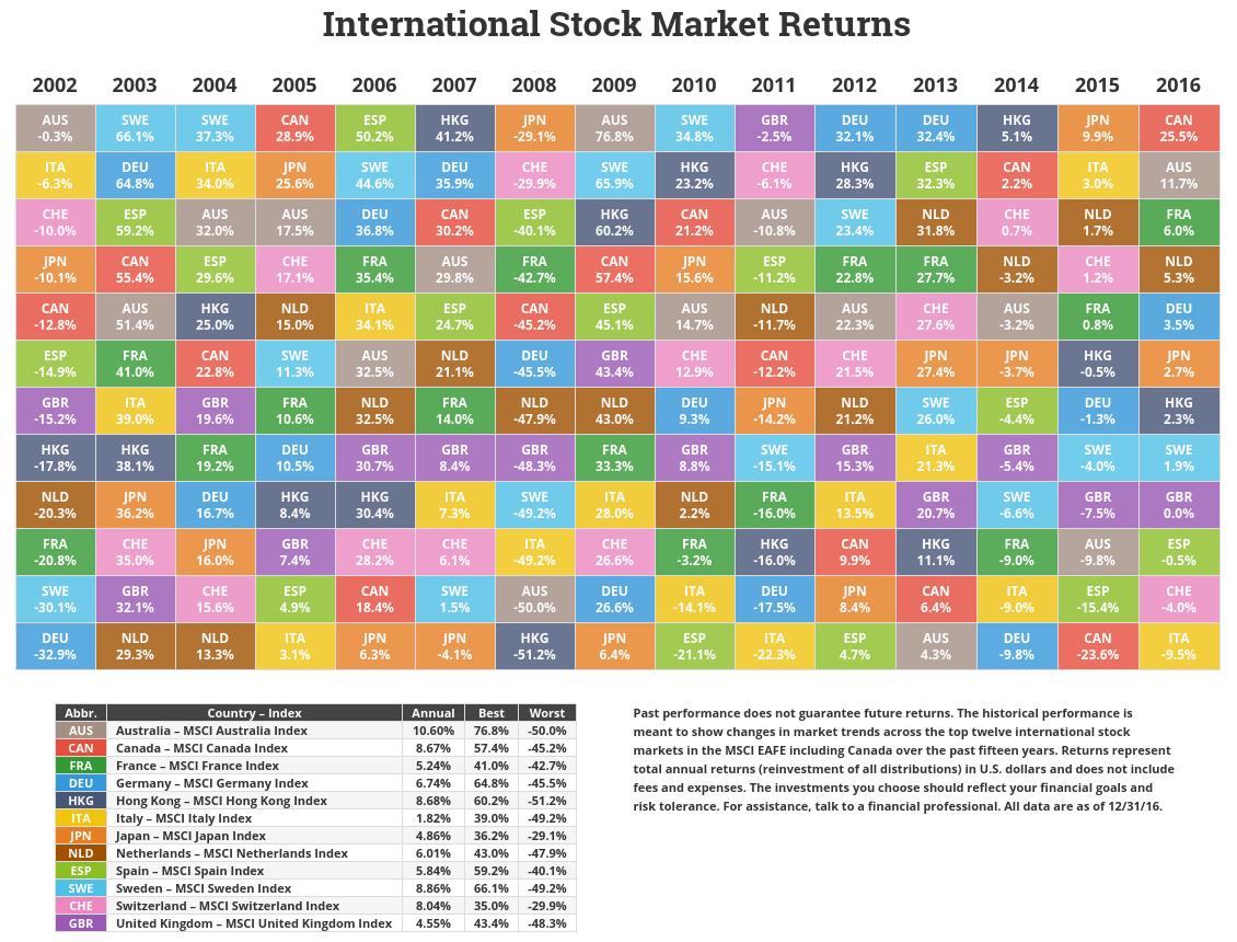 International Market Returns Through 2016