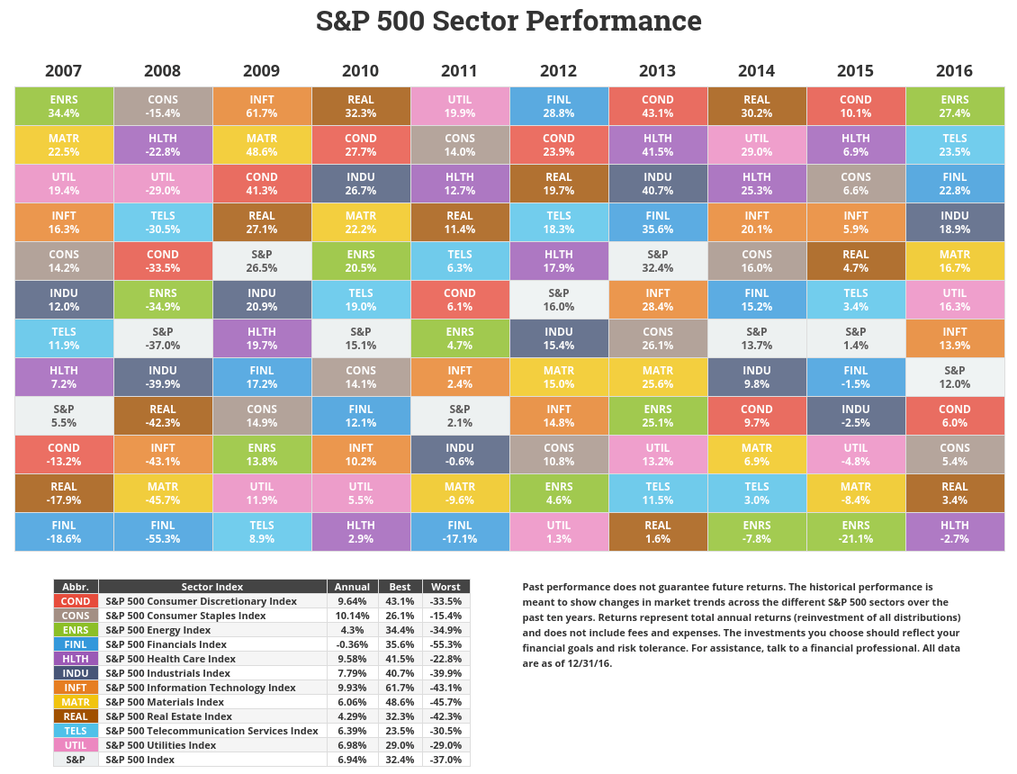 S&P 500 Sector Returns Through 2016