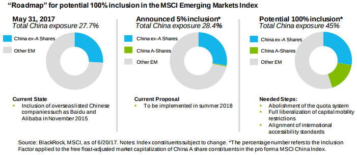 MSCI China A Shares Inclusion Roadmap