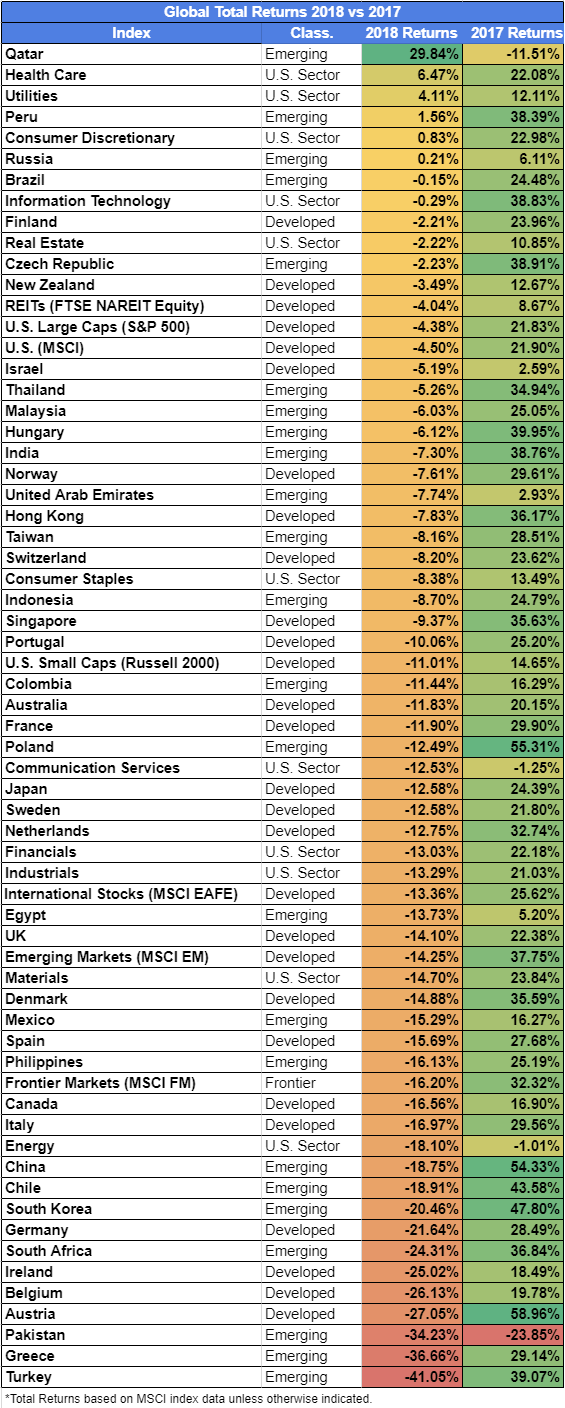 Global Total Returns 2018 vs 2017
