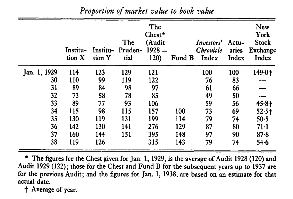 Keynes Kings College Fund Results for 1929 to 1938