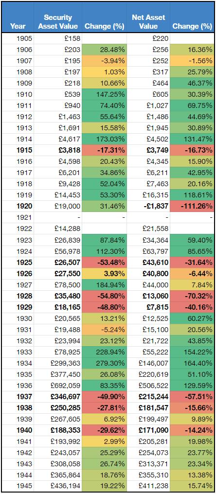 Keynes asset change 1905-1945