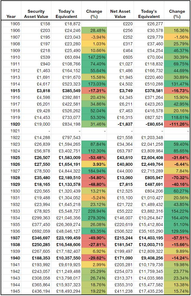 Keynes asset changes 1905-1945