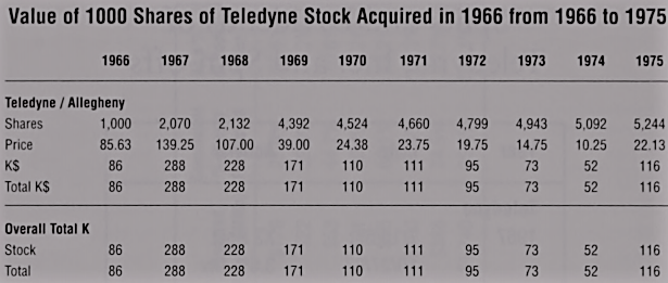 Teledyne investment 1966-1975