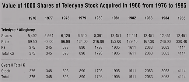 Teledyne investment 1976-1985