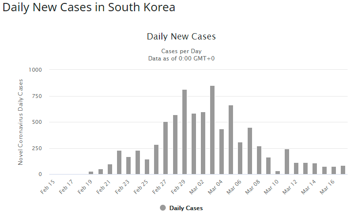 South Korea coronavirus cases