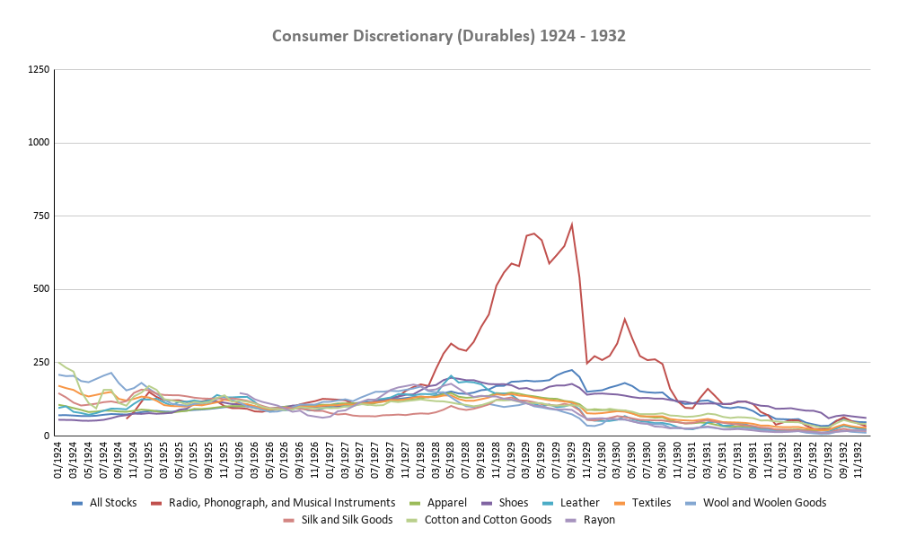 Consumer Discretionary (Durables) 1924-1932