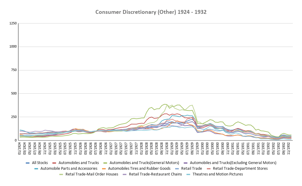 Consumer Discretionary (Other) 1924-1932