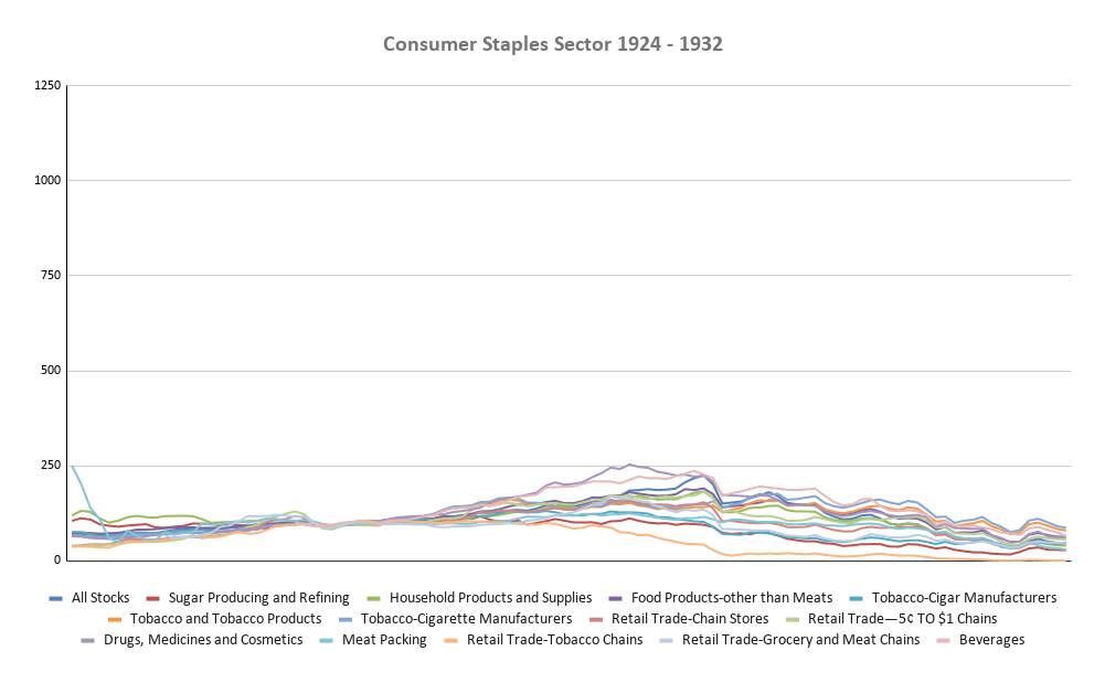 Consumer Staples Sector 1924-1932