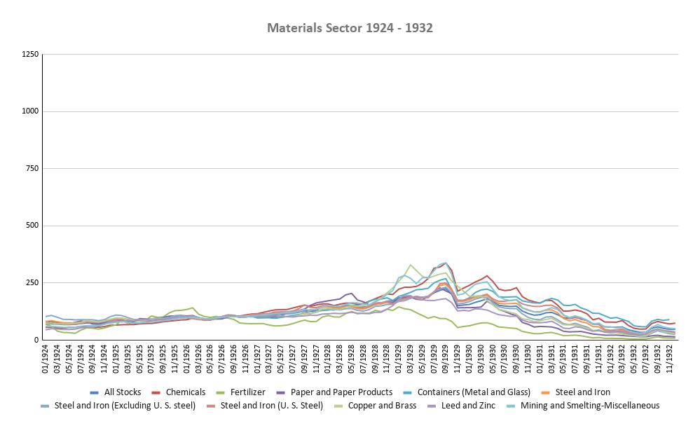 Materials Sector 1924-1932