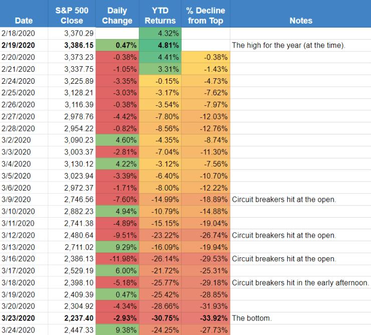 S&P 500 March 2020 Crash