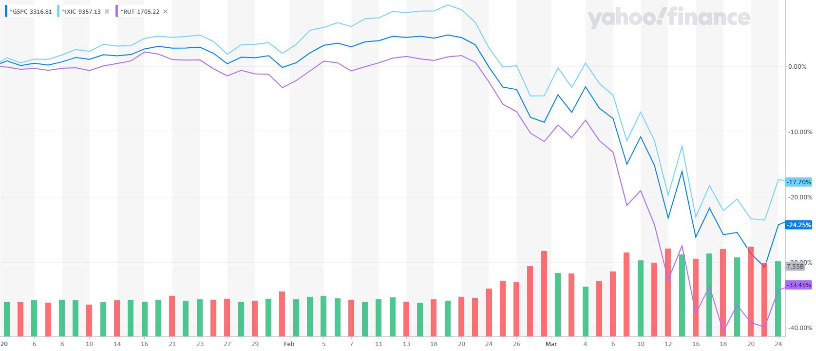 S&P 500 Nasdaq Russell 2000 crash to 3-23-2020