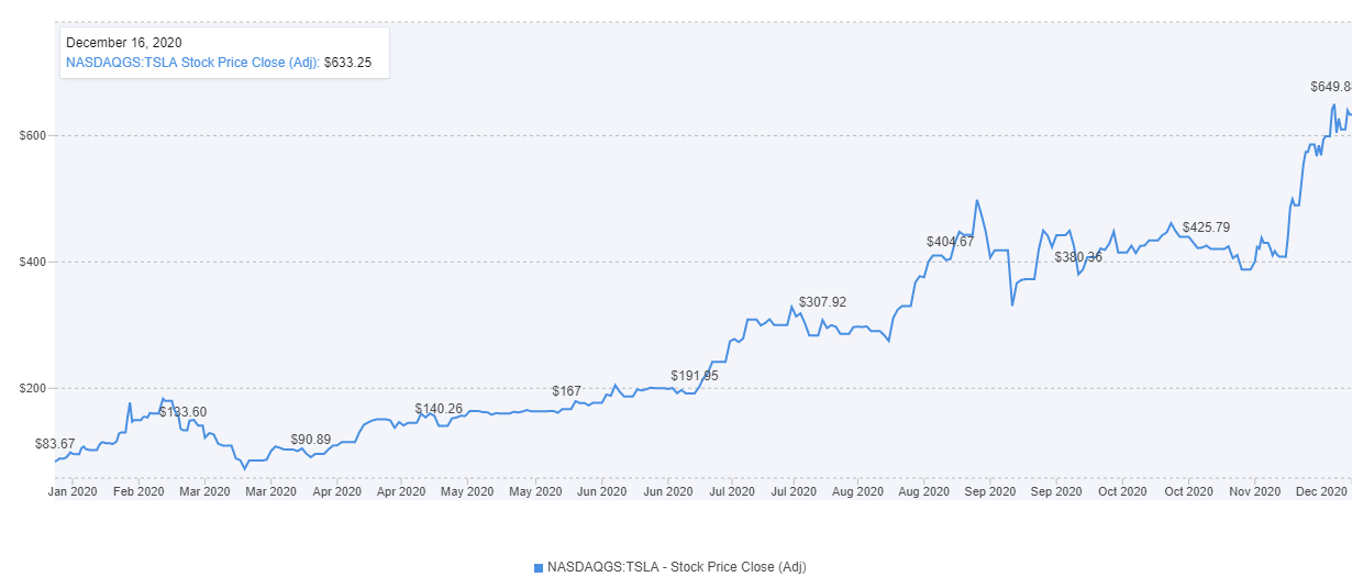 Tesla Chart 2020 YTD