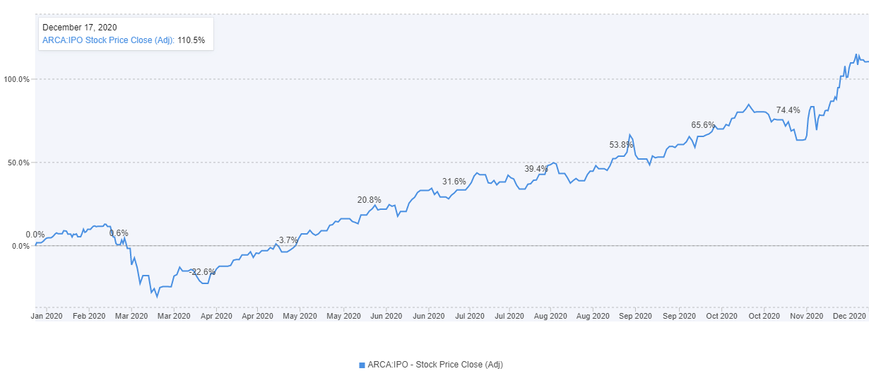 IPO chart
