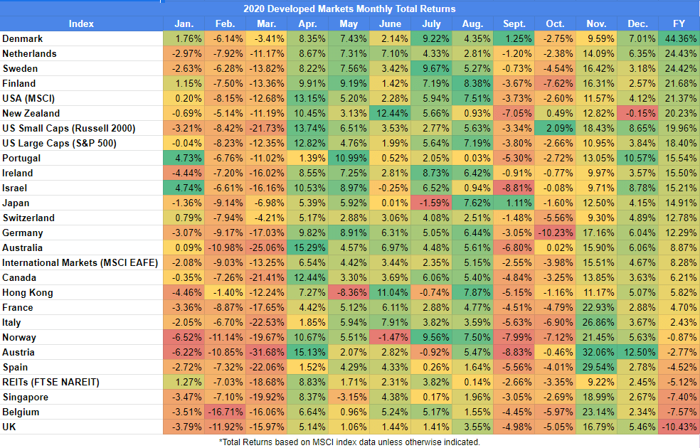 2020 Developed Markets Monthly Total Returns