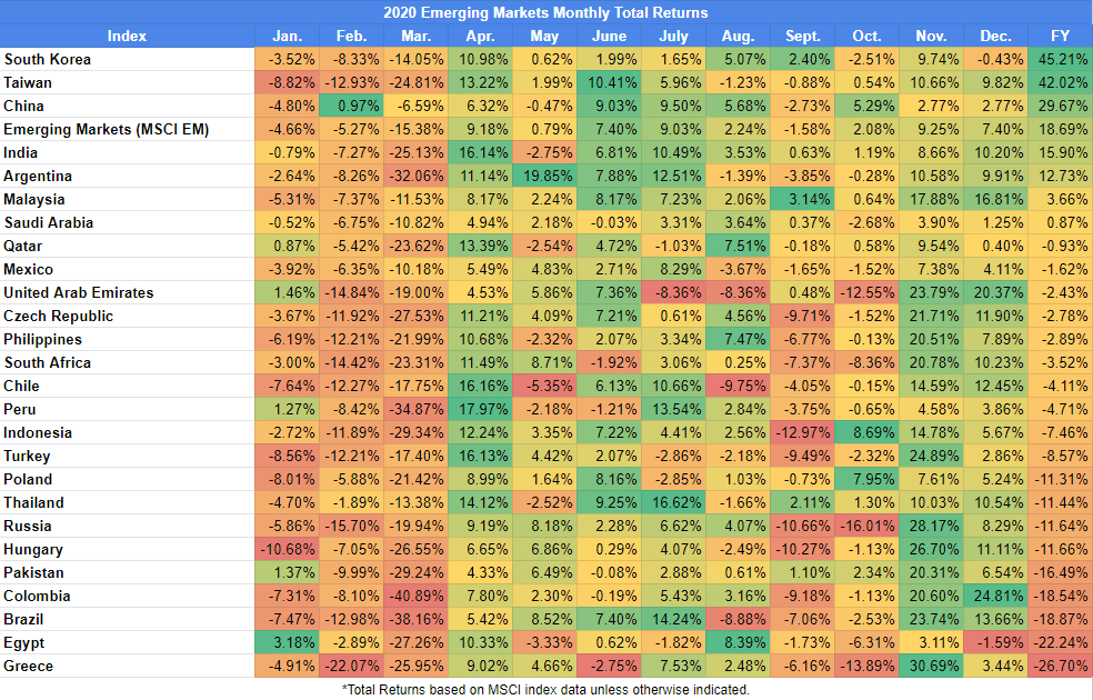 2020 Emerging Markets Monthly Total Returns