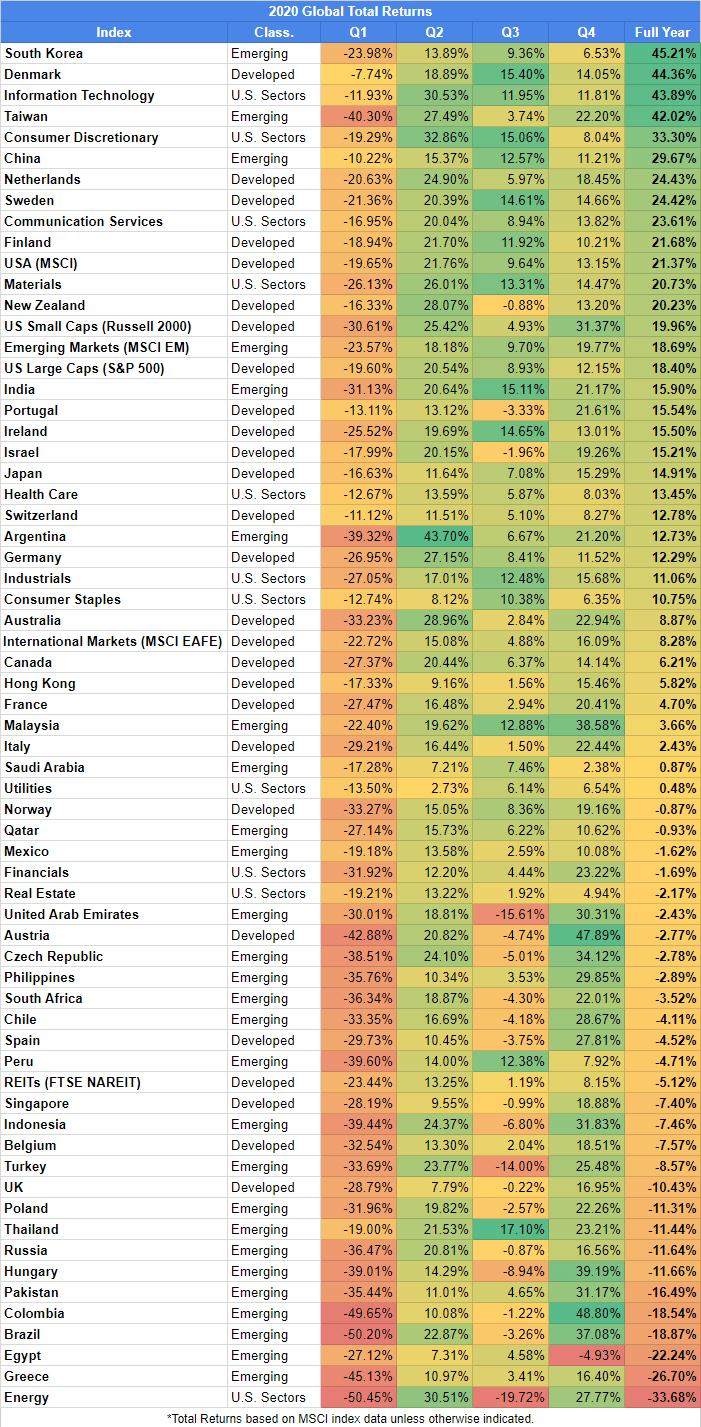 2020 Global Total Returns