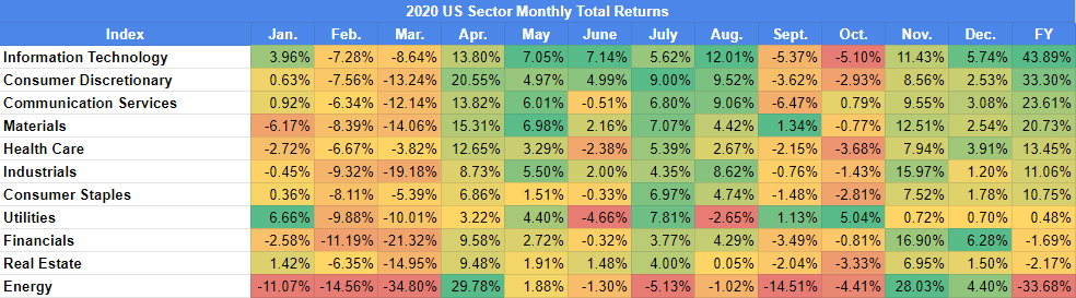 2020 US Sector Monthly Total Returns