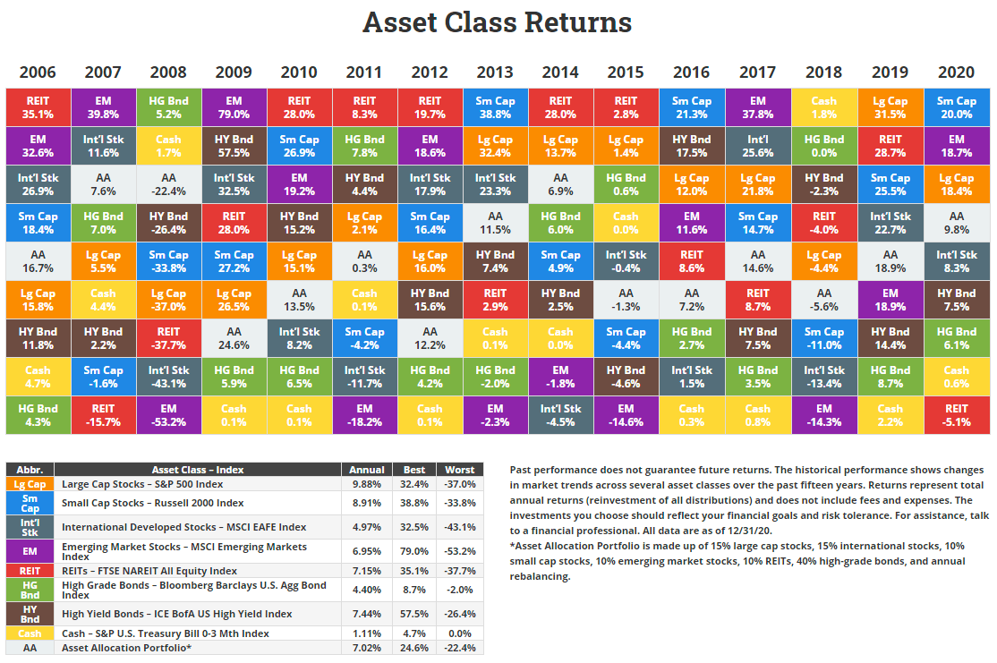 Novel Investor Asset Class Returns Table
