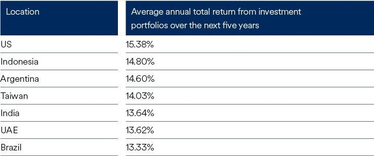 Expected Returns for US stocks