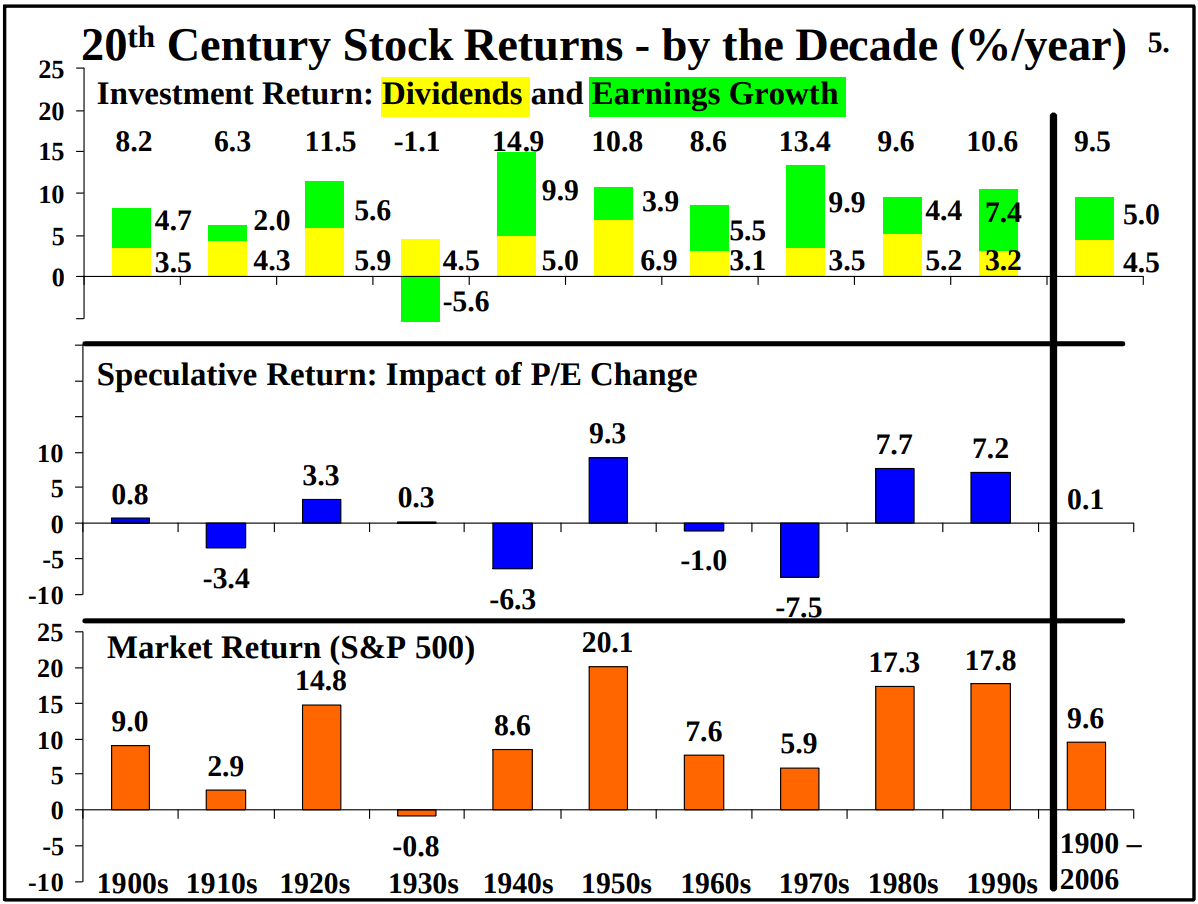 Stock Returns by Decade