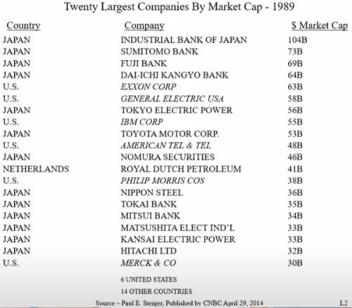 20 largest companies 1989