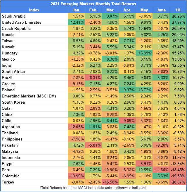 Emerging Markets Monthly Returns for first half of 2021