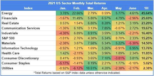 US Sector Monthly Returns for first half of 2021