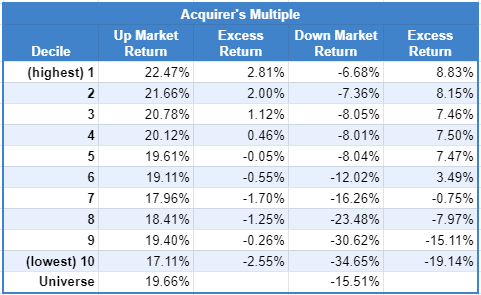 Acquirer's Multiple Excess Return