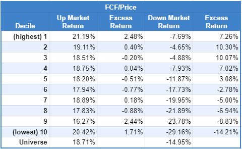 FCF/Price Excess Return