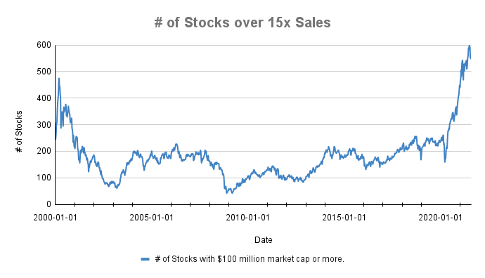 Chart of number of stocks trading over 15x sales since 2000